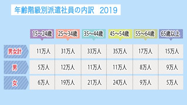 年齢階級別派遣社員の内訳(2019)