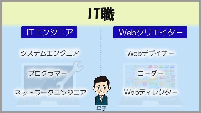 簡単なITの分類